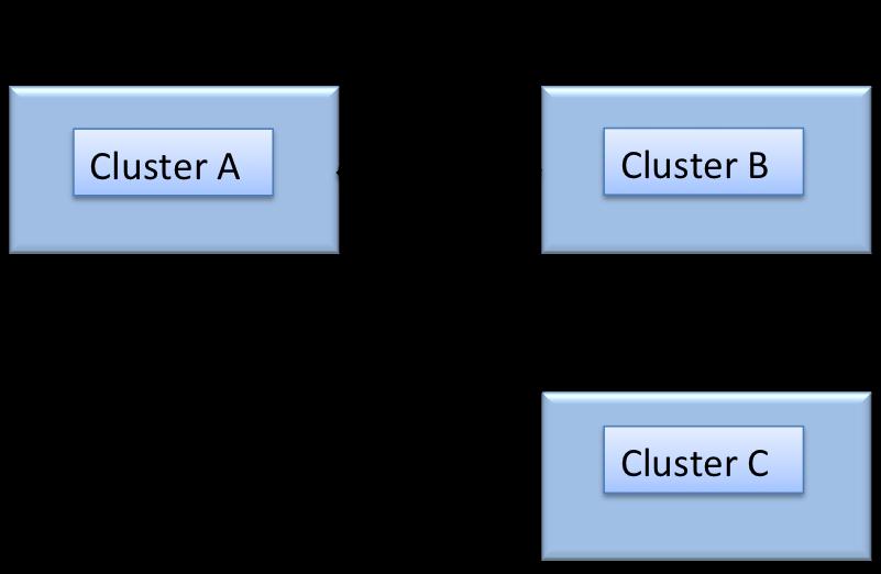 XDCR data encryption