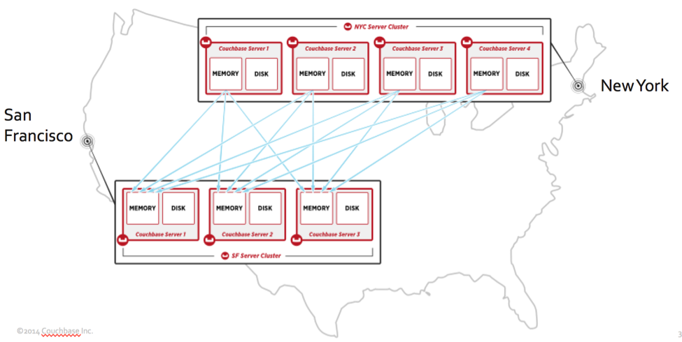 Cross datacenter replication (XDCR) with Couchbase Server